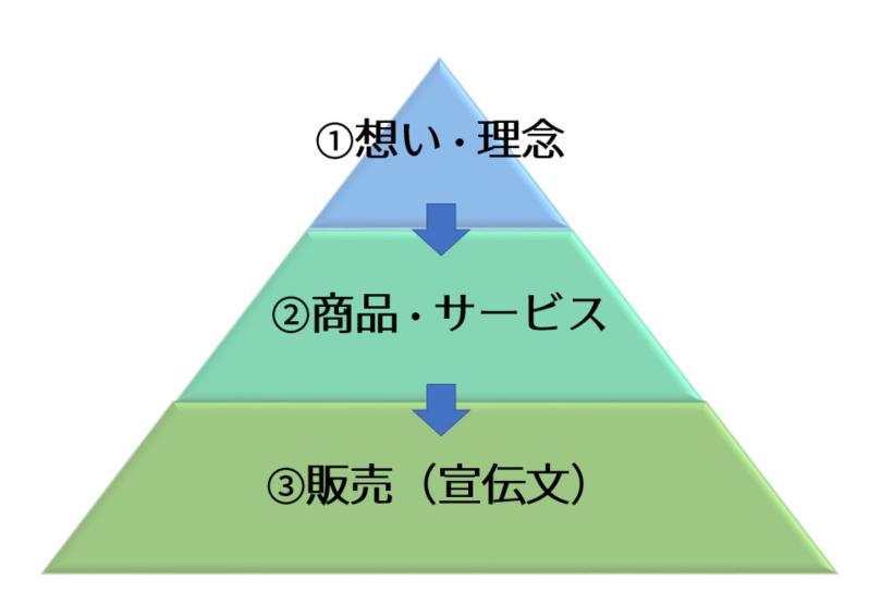 商品・サービスの軸